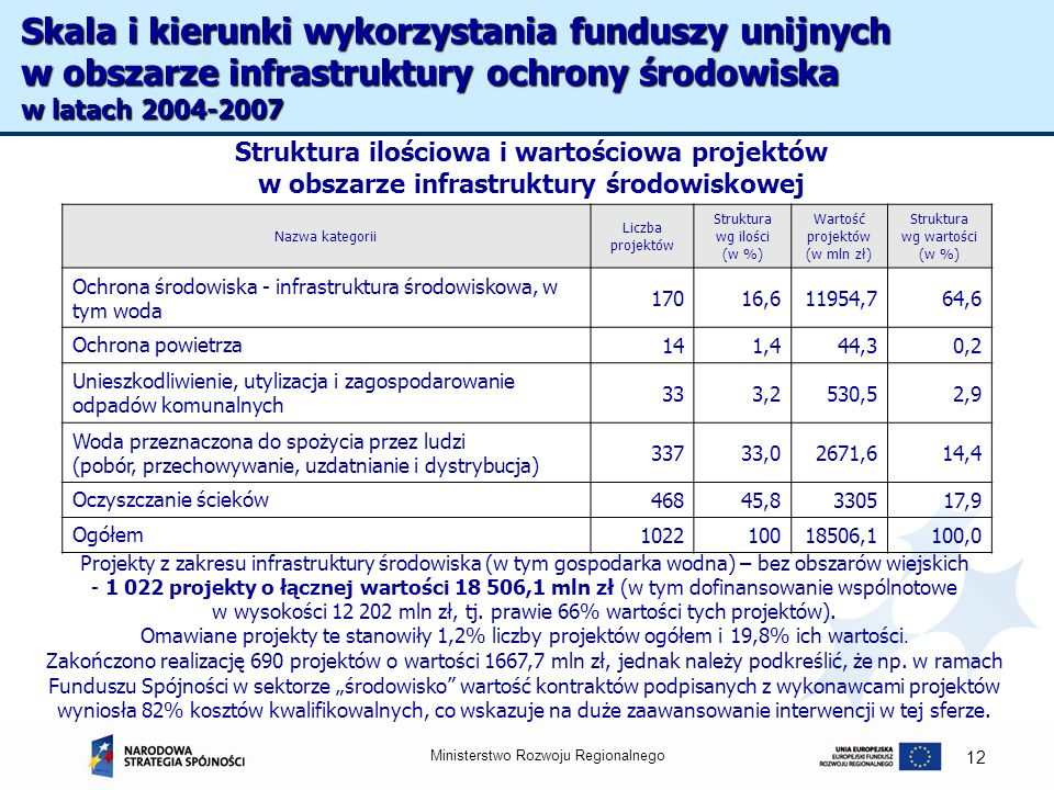 Skala i kierunki wykorzystania funduszy unijnych w obszarze infrastruktury ochrony środowiska w latach 2004-2007