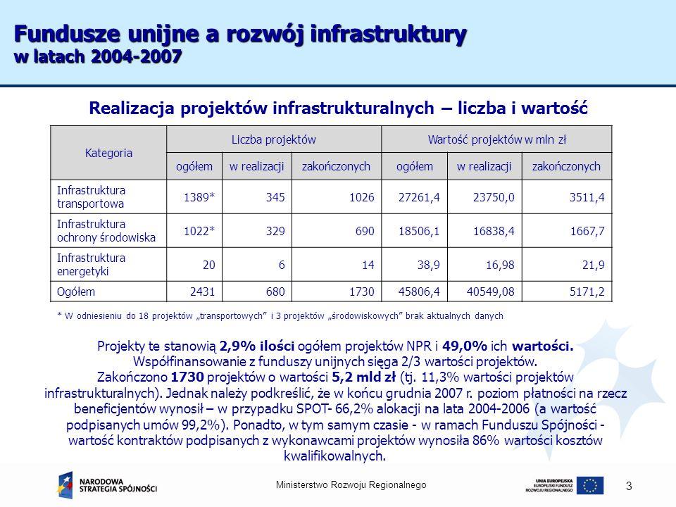 Fundusze unijne a rozwój infrastruktury w latach 2004-2007