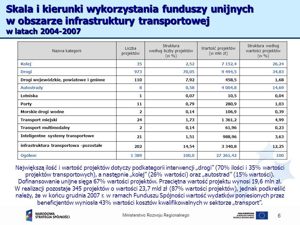 Skala i kierunki wykorzystania funduszy unijnych w obszarze infrastruktury transportowej w latach 2004-2007