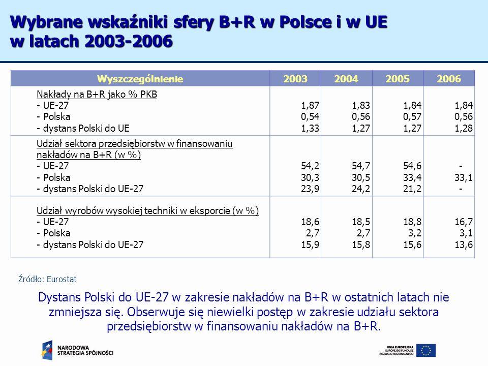 Wybrane wskaźniki sfery B+R w Polsce i w UE w latach 2003-2006