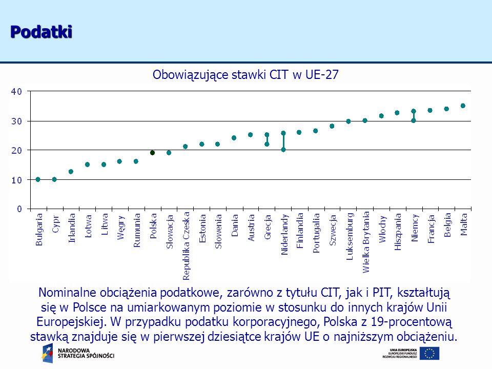 Podatki Obowiązujące stawki CIT w UE-27