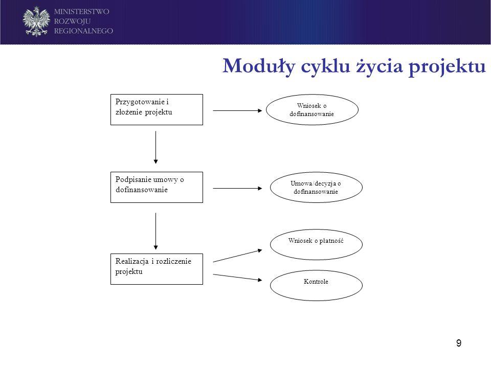 Moduły cyklu życia projektu