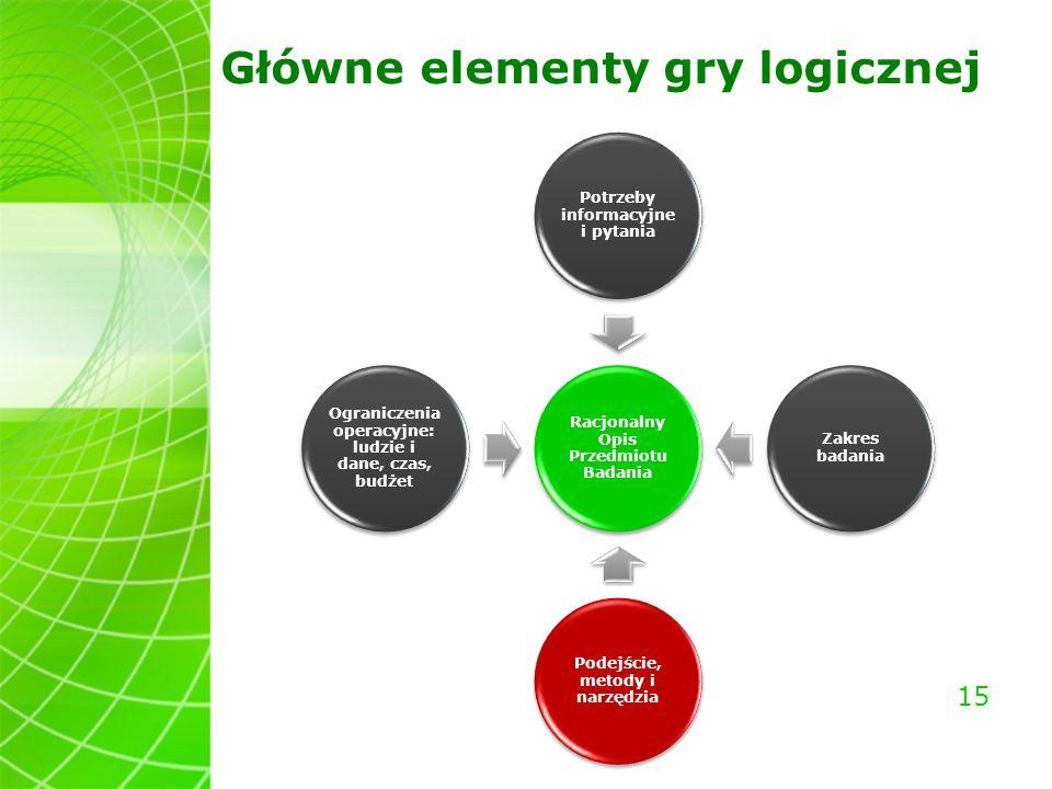Główne elementy gry logicznej