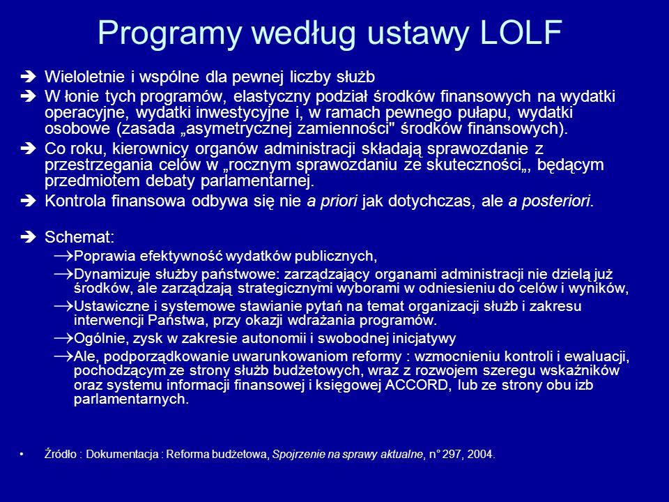 Programy według ustawy LOLF