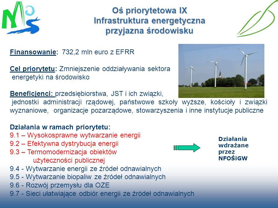 Oś priorytetowa IX Infrastruktura energetyczna przyjazna środowisku