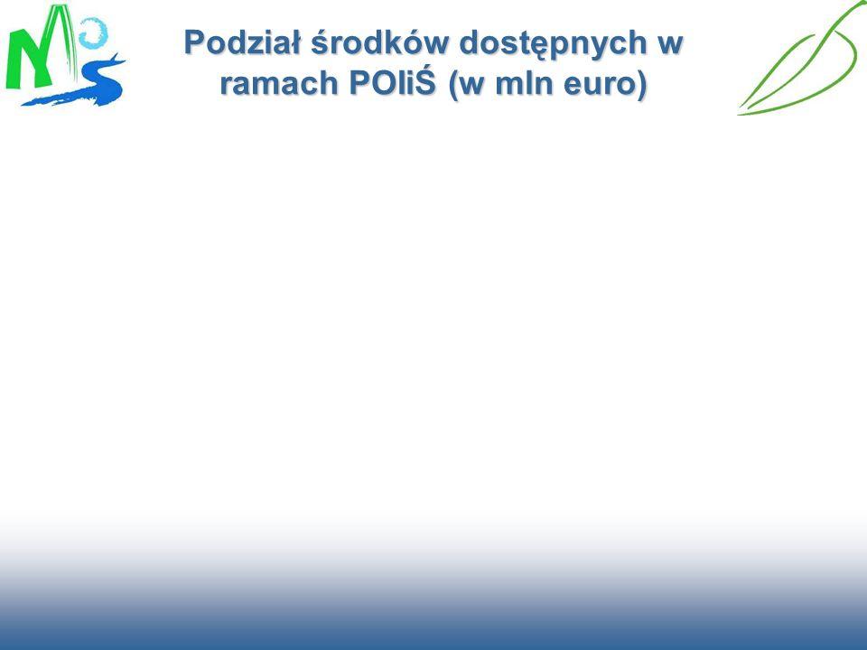 Podział środków dostępnych w ramach POIiŚ (w mln euro)