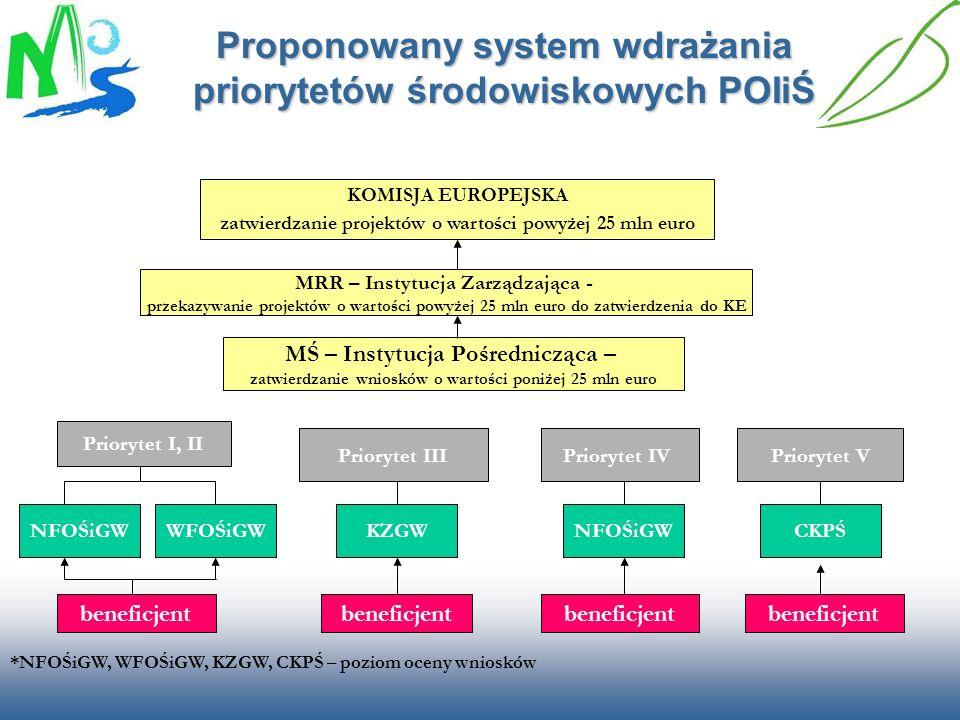 Proponowany system wdrażania priorytetów środowiskowych POIiŚ
