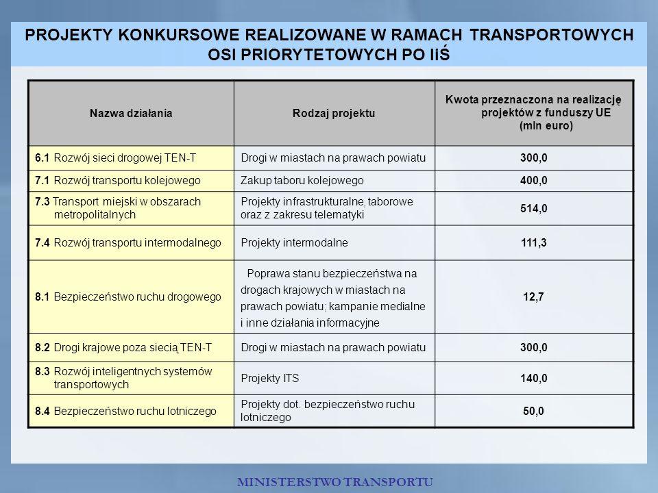 Kwota przeznaczona na realizację projektów z funduszy UE (mln euro)