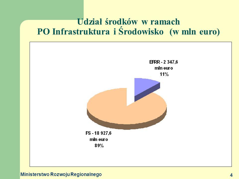 Udział środków w ramach PO Infrastruktura i Środowisko (w mln euro)