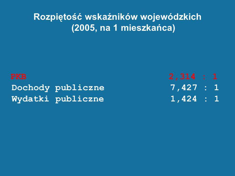 Rozpiętość wskaźników wojewódzkich (2005, na 1 mieszkańca)