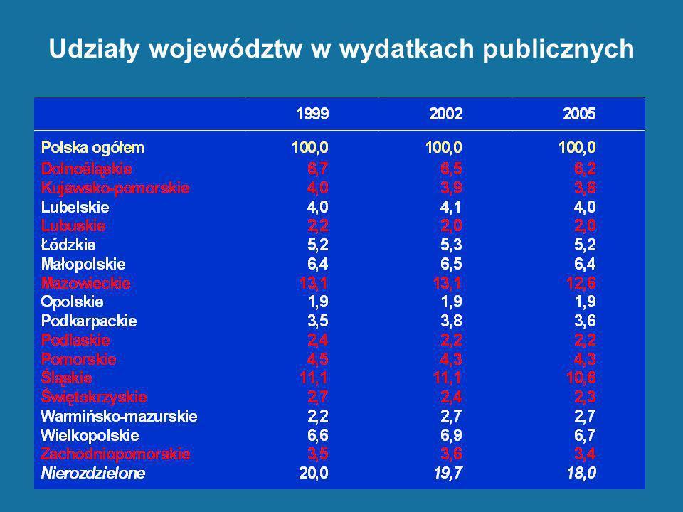 Udziały województw w wydatkach publicznych