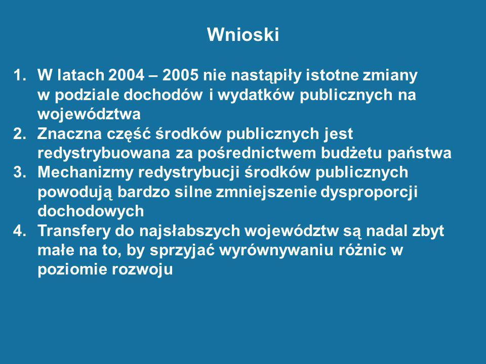 Wnioski W latach 2004 – 2005 nie nastąpiły istotne zmiany w podziale dochodów i wydatków publicznych na województwa.