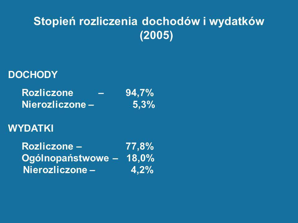 Stopień rozliczenia dochodów i wydatków (2005)