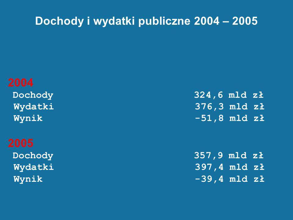 Dochody i wydatki publiczne 2004 – 2005