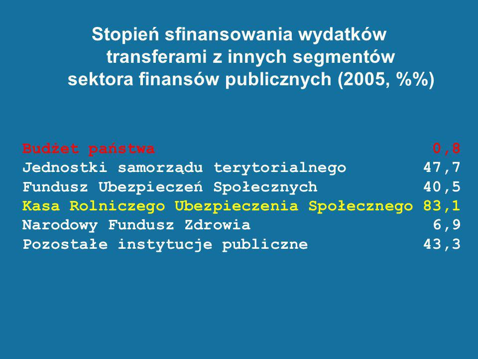 Stopień sfinansowania wydatków transferami z innych segmentów sektora finansów publicznych (2005, %%)