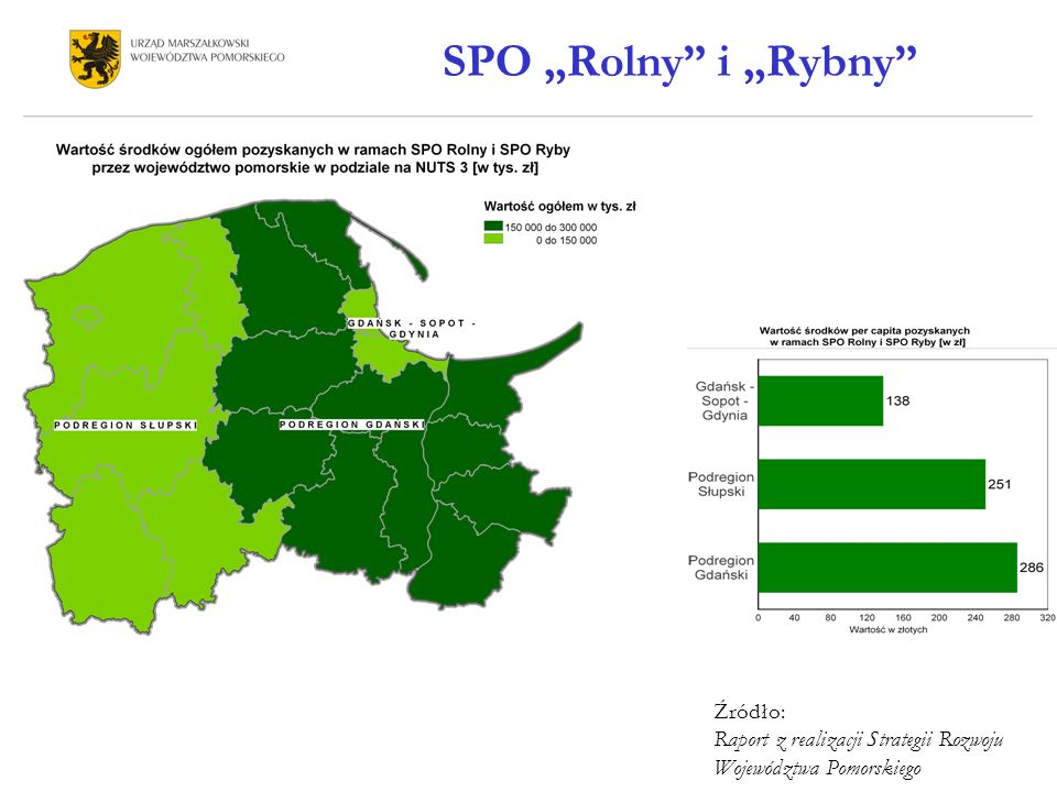 """SPO """"Rolny i """"Rybny Źródło: Raport z realizacji Strategii Rozwoju Województwa Pomorskiego"""
