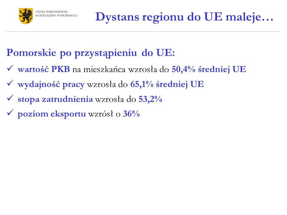 Dystans regionu do UE maleje…