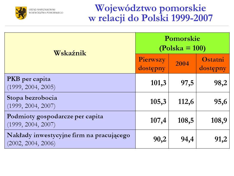 Województwo pomorskie w relacji do Polski 1999-2007