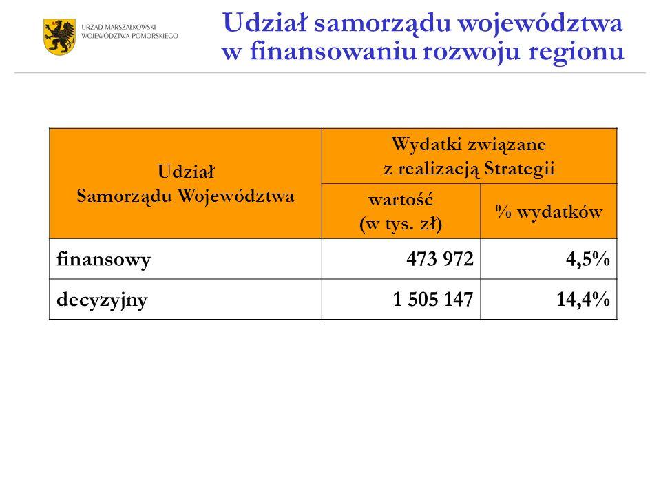 Udział samorządu województwa w finansowaniu rozwoju regionu