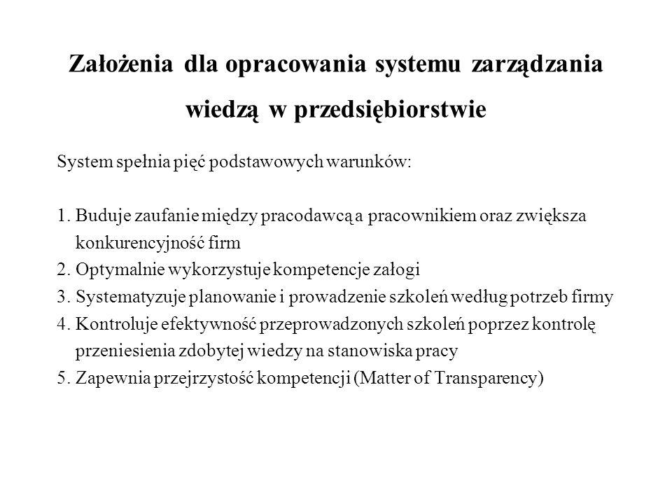 Założenia dla opracowania systemu zarządzania wiedzą w przedsiębiorstwie