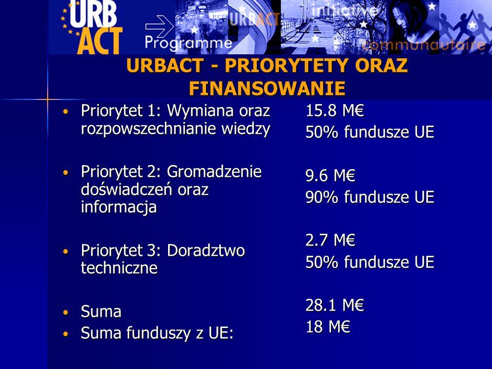 URBACT - PRIORYTETY ORAZ FINANSOWANIE