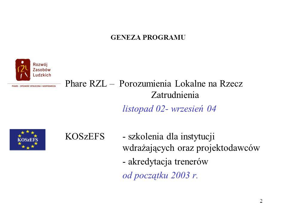 Phare RZL – Porozumienia Lokalne na Rzecz Zatrudnienia