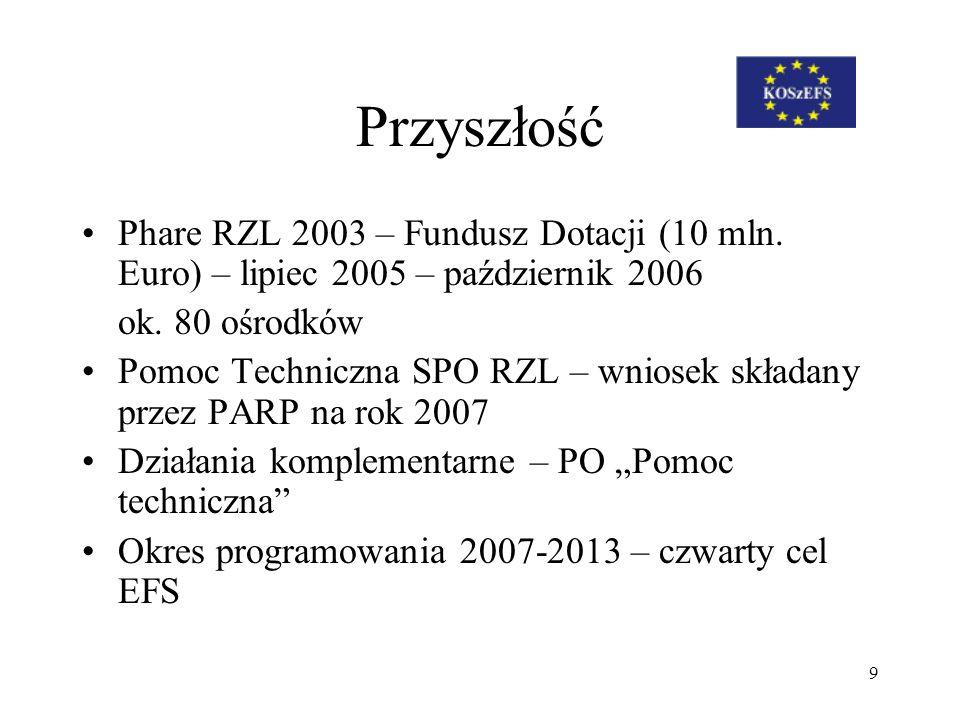 Przyszłość Phare RZL 2003 – Fundusz Dotacji (10 mln. Euro) – lipiec 2005 – październik 2006. ok. 80 ośrodków.