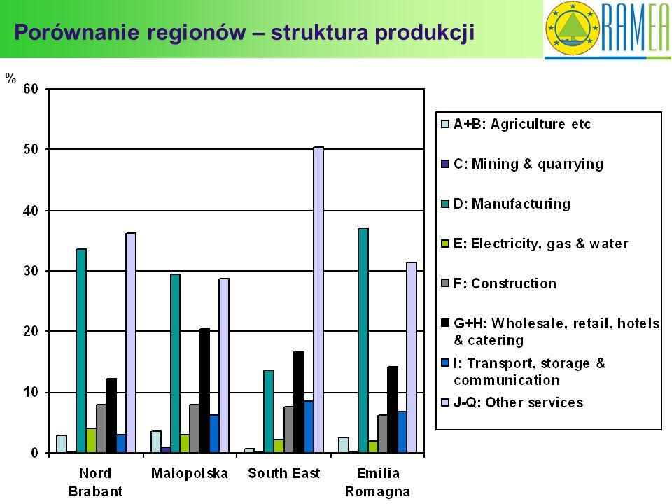 Porównanie regionów – struktura produkcji