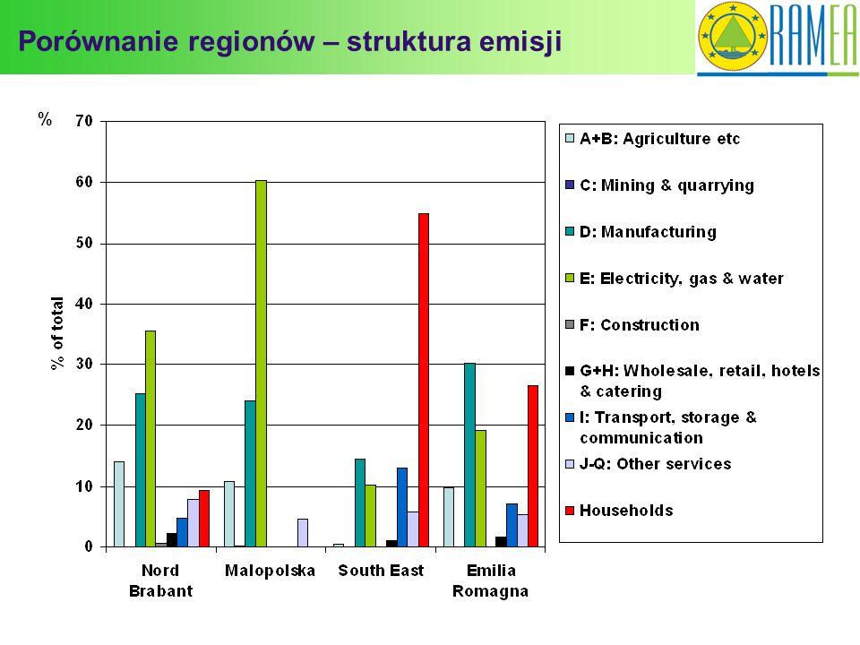Porównanie regionów – struktura emisji