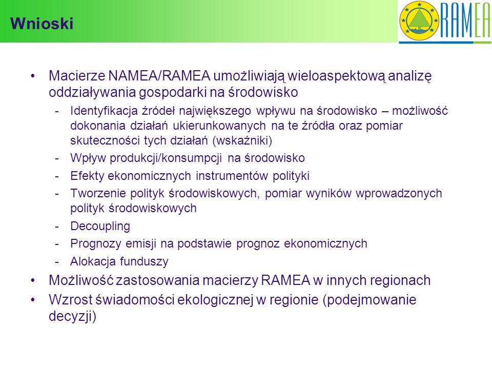 Wnioski Macierze NAMEA/RAMEA umożliwiają wieloaspektową analizę oddziaływania gospodarki na środowisko.