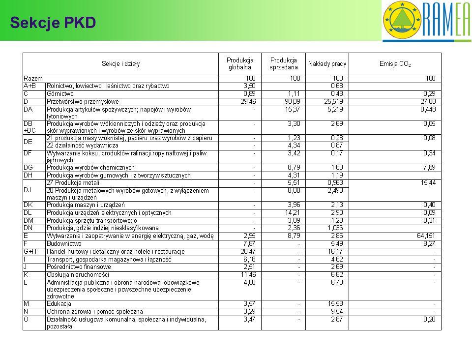 Sekcje PKD