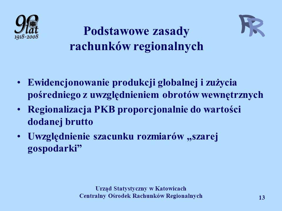 Podstawowe zasady rachunków regionalnych