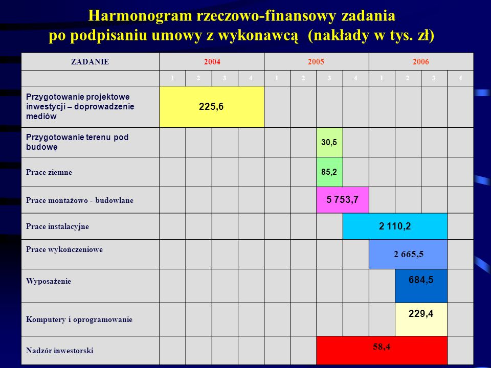 Harmonogram rzeczowo-finansowy zadania po podpisaniu umowy z wykonawcą (nakłady w tys. zł)