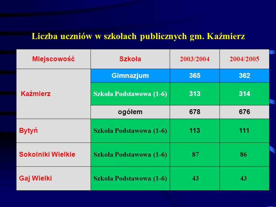 Liczba uczniów w szkołach publicznych gm. Kaźmierz