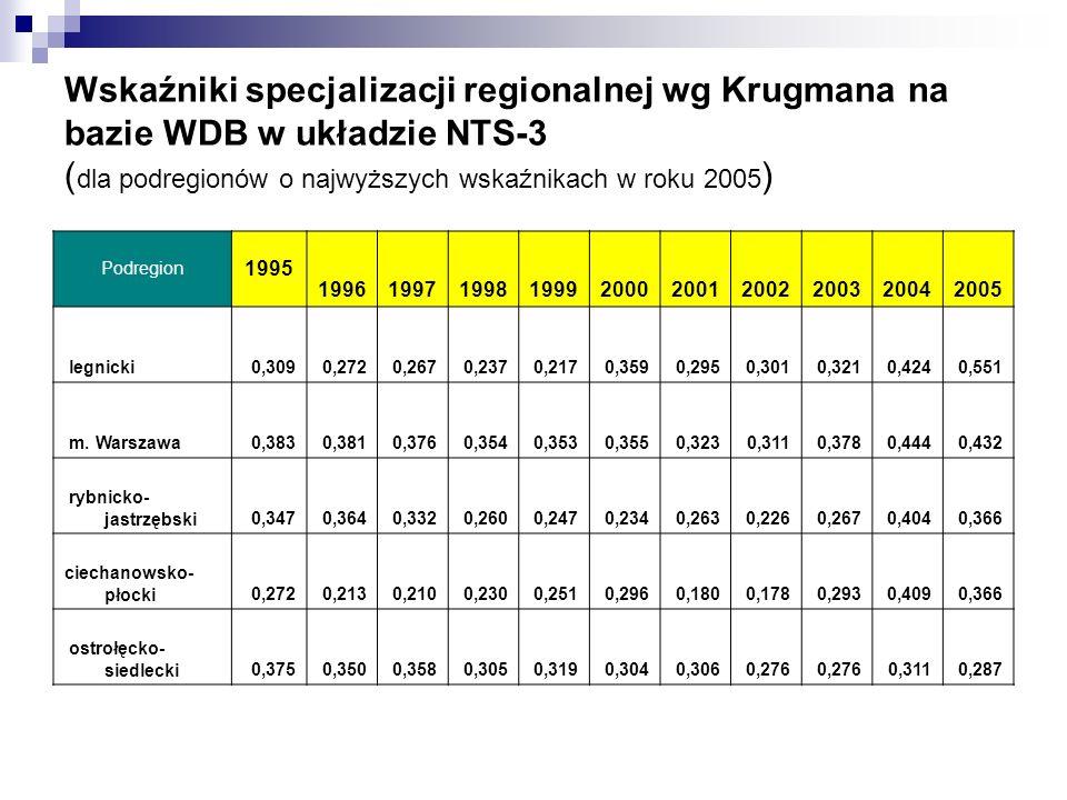 Wskaźniki specjalizacji regionalnej wg Krugmana na bazie WDB w układzie NTS-3 (dla podregionów o najwyższych wskaźnikach w roku 2005)
