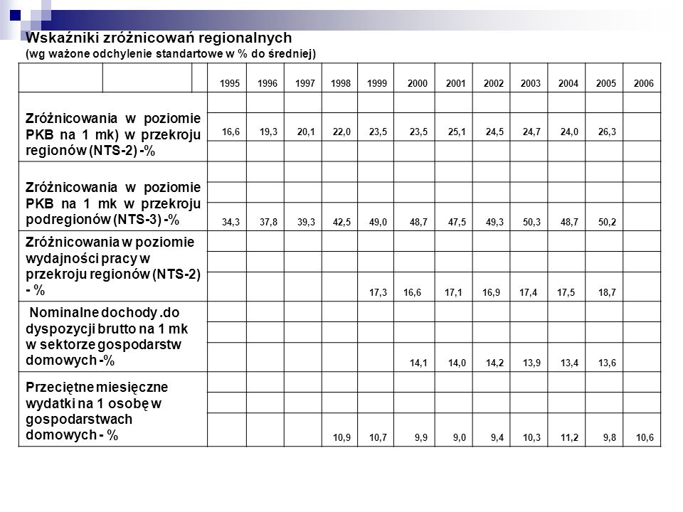 Wskaźniki zróżnicowań regionalnych