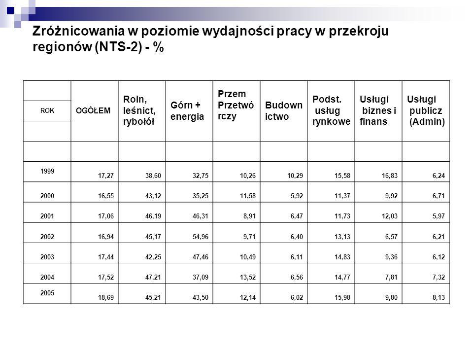 Zróżnicowania w poziomie wydajności pracy w przekroju regionów (NTS-2) - %