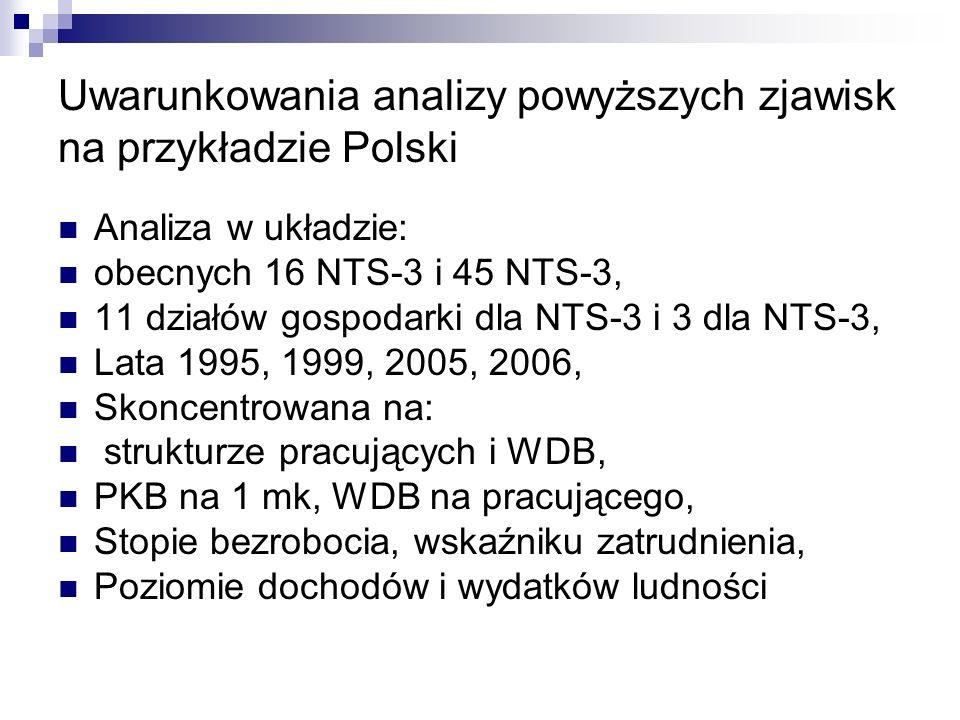 Uwarunkowania analizy powyższych zjawisk na przykładzie Polski