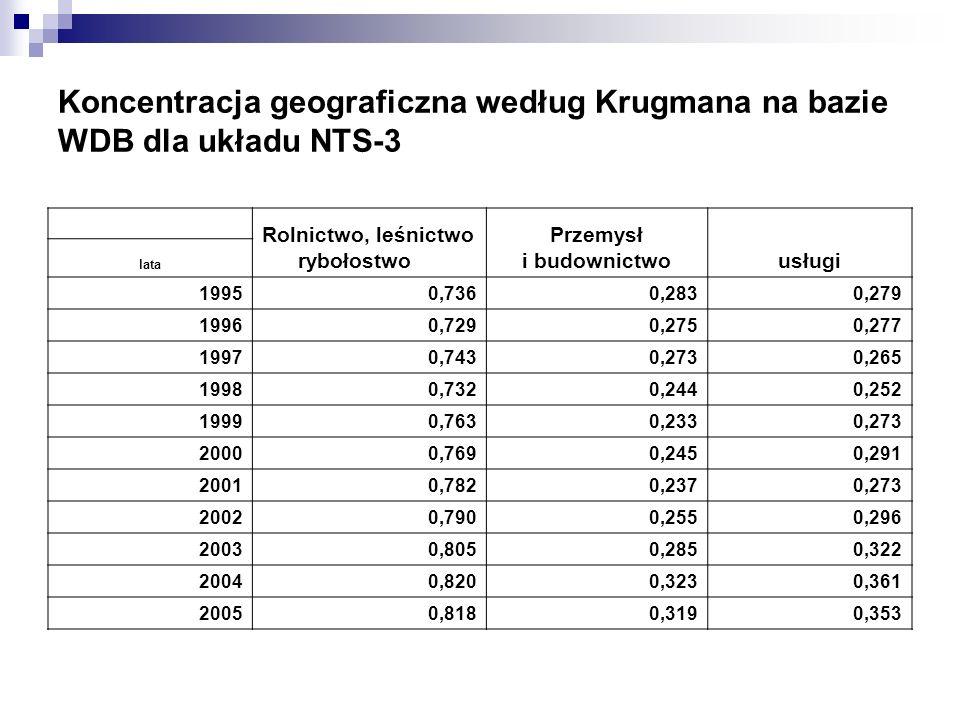 Koncentracja geograficzna według Krugmana na bazie WDB dla układu NTS-3