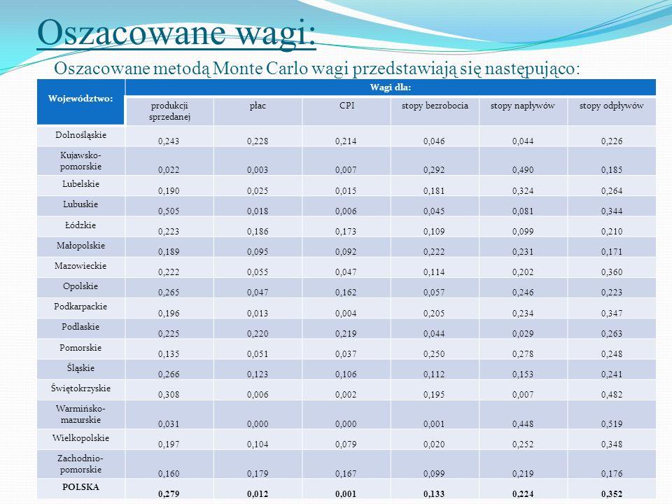 Oszacowane wagi: Oszacowane metodą Monte Carlo wagi przedstawiają się następująco: Województwo: Wagi dla: