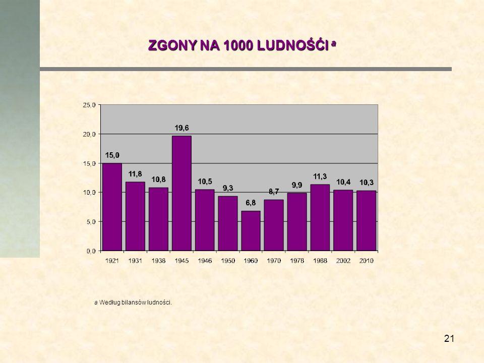 ZGONY NA 1000 LUDNOŚĆI a a Według bilansów ludności.