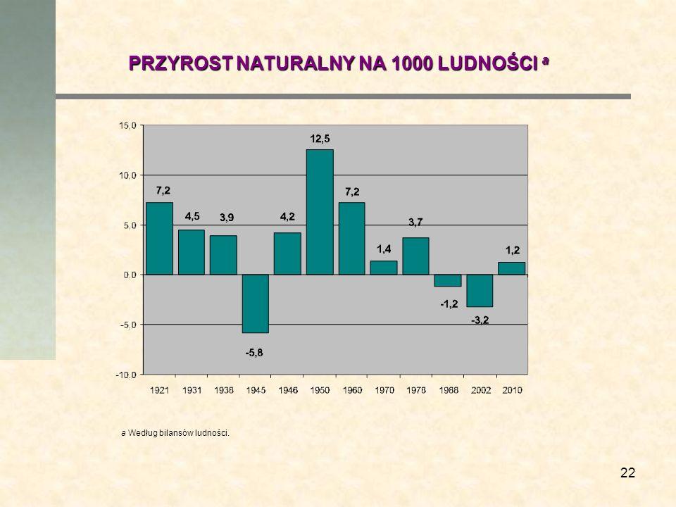 PRZYROST NATURALNY NA 1000 LUDNOŚCI a