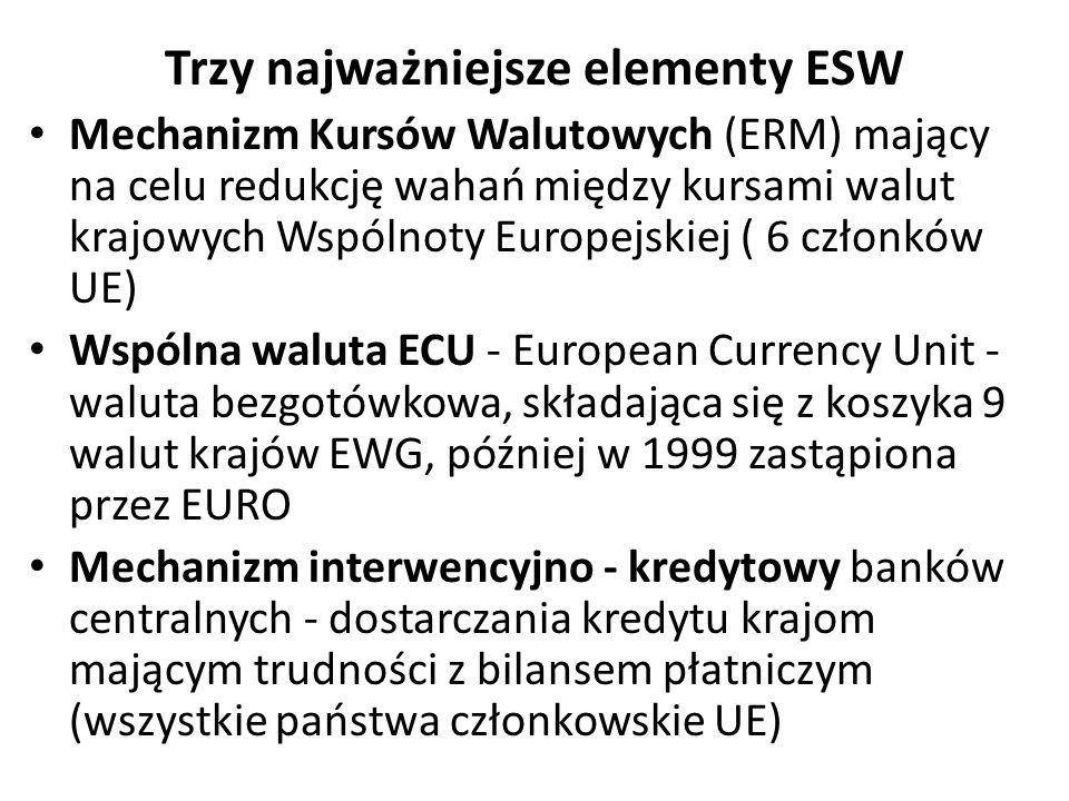 Trzy najważniejsze elementy ESW