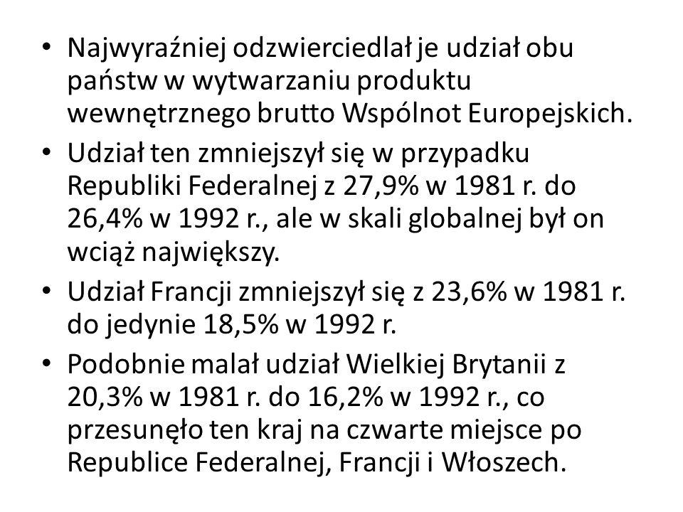 Najwyraźniej odzwierciedlał je udział obu państw w wytwarzaniu produktu wewnętrznego brutto Wspólnot Europejskich.