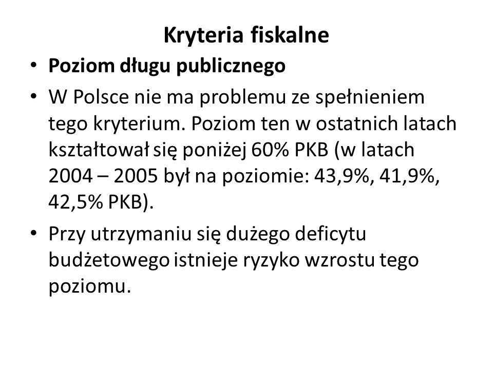 Kryteria fiskalne Poziom długu publicznego