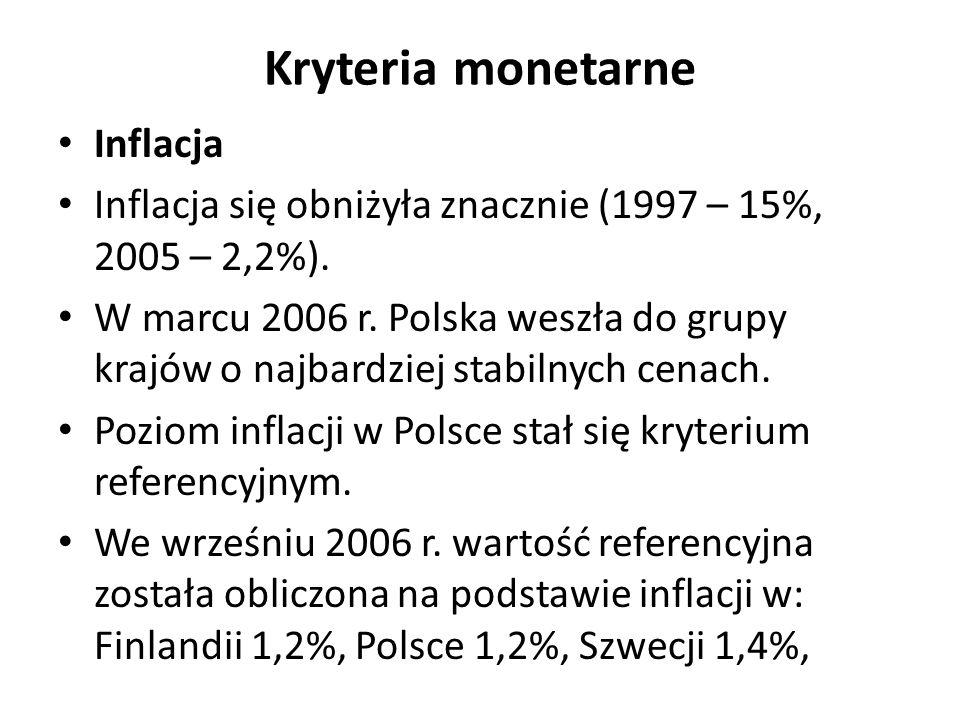 Kryteria monetarne Inflacja