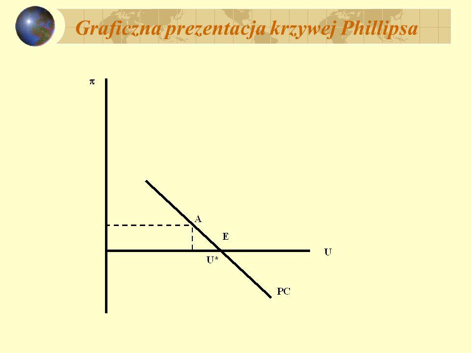 Graficzna prezentacja krzywej Phillipsa