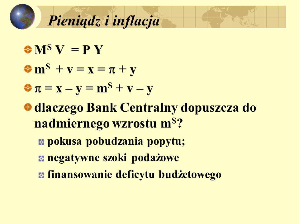 Pieniądz i inflacja MS V = P Y mS + v = x =  + y