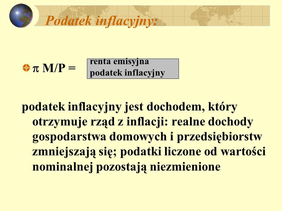 Podatek inflacyjny:  M/P =