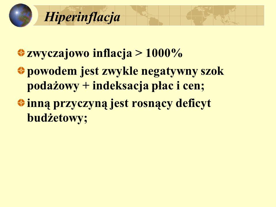 Hiperinflacja zwyczajowo inflacja > 1000%